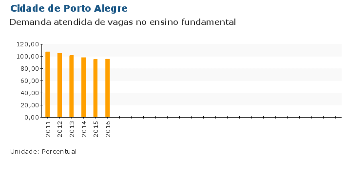 Grafico do Indicador