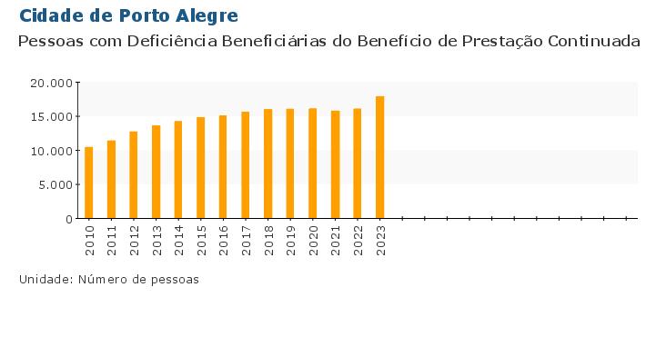 Grafico do Indicador