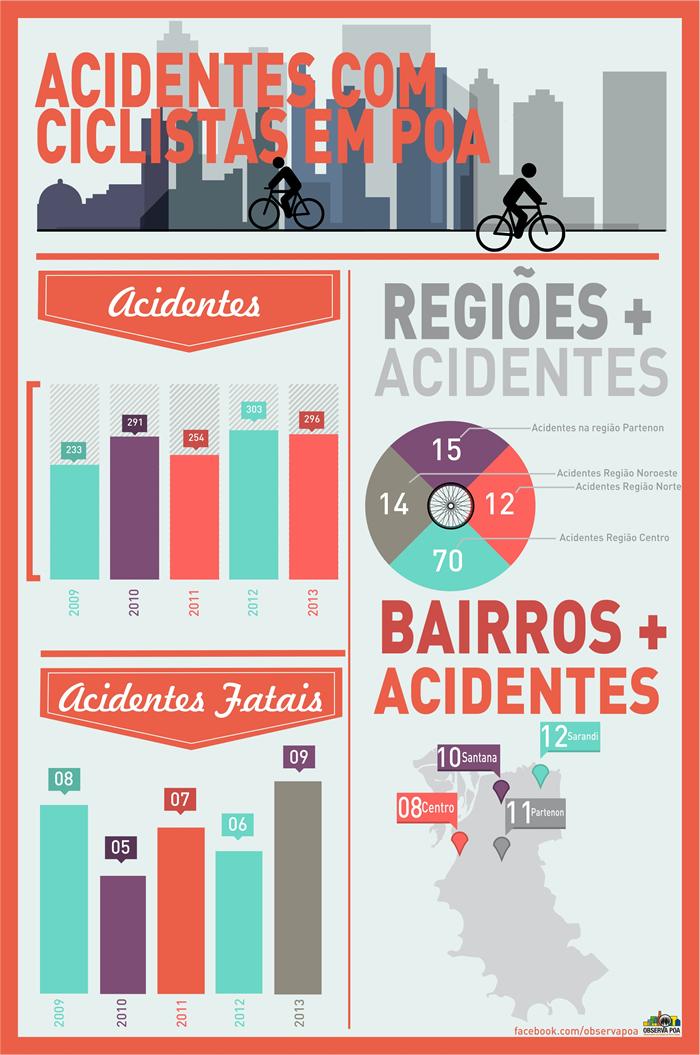 Infografico sobre a quantidade de acidentes e mortes envolvendo ciclistas.