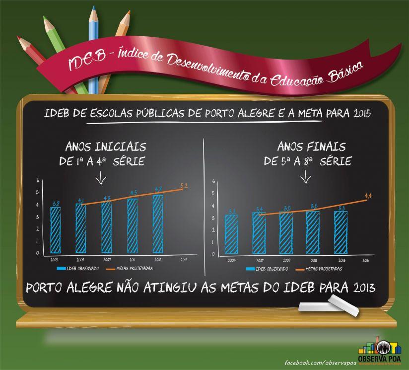 Infografico sobre o IDEB 2013
