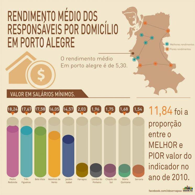 Infográfico sobre o rendimento médio dos moradores de Porto Alegre.