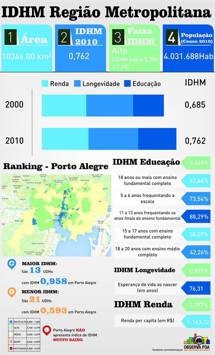 Infográfico sobre o IDHM da região metropolitana de Porto Alegre e das Unidades de Desenvolvimento Humano.