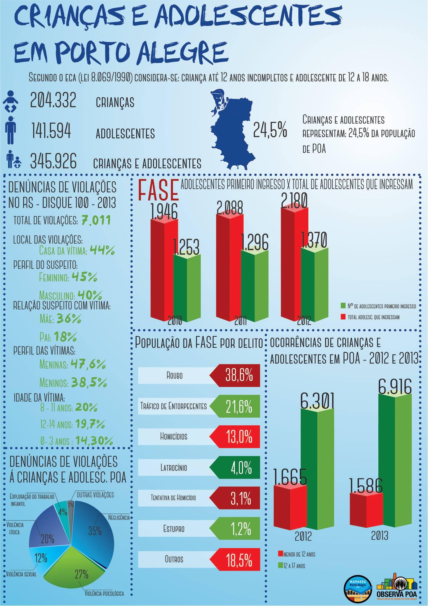 Infográfico sobre a população de menores de 18 anos  e os crimes cometidos e sofridos por elas.