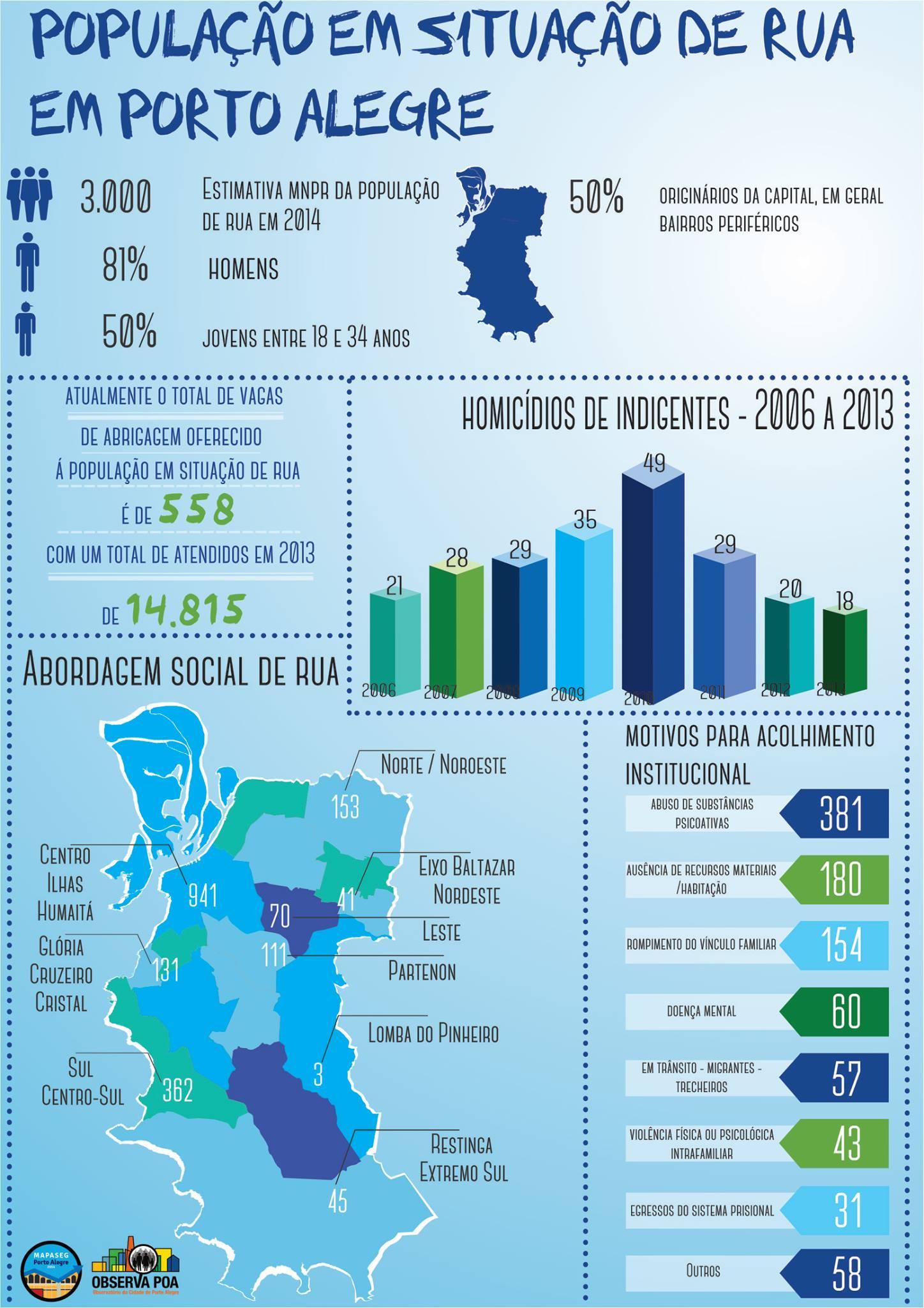 Infográfico sobre a população de rua de Porto Alegre