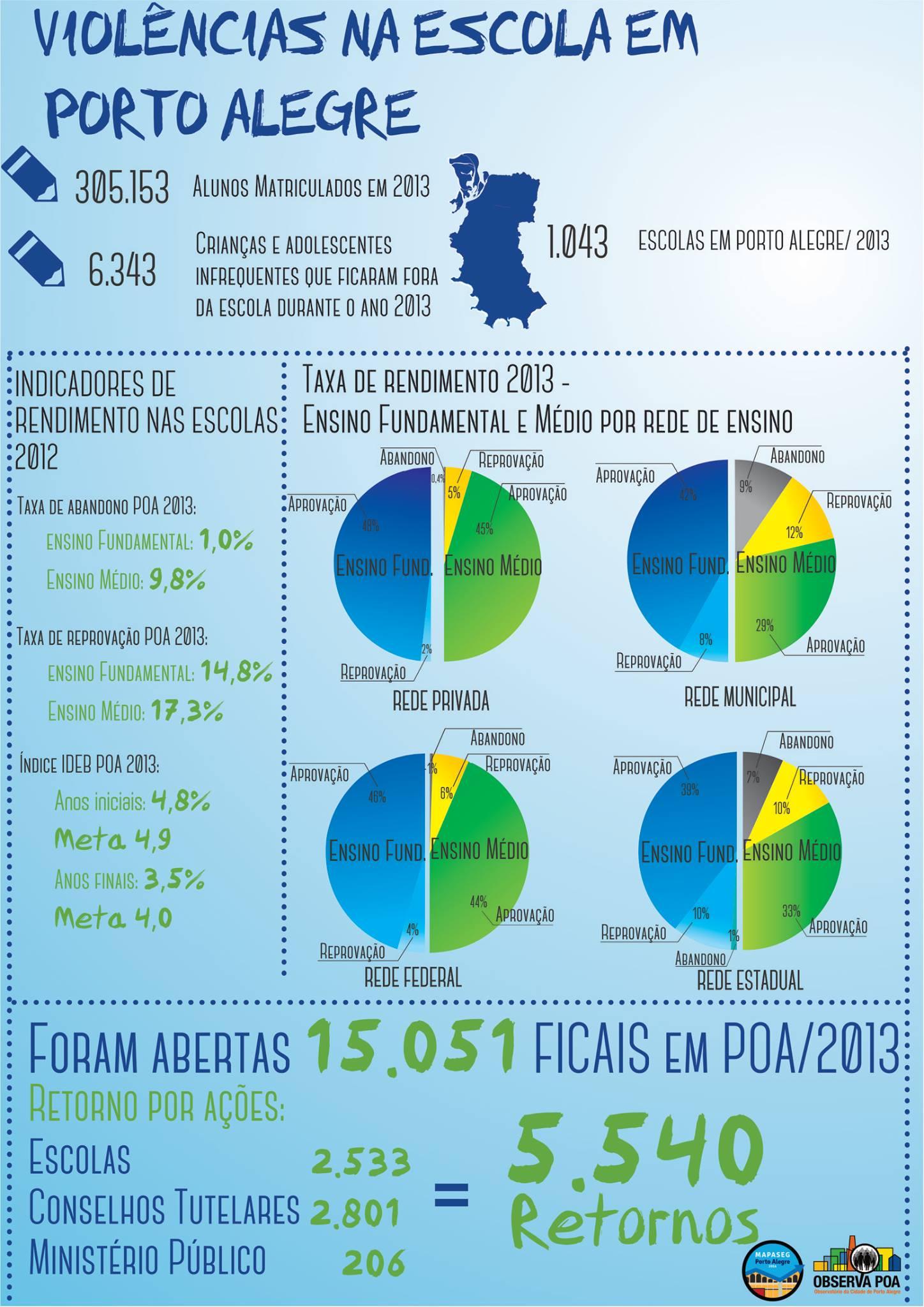 Infográfico sobre os principais tipos de violência ocorridos nas escola de Porto Alegre.