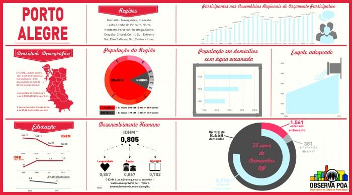 Infográfico sobre os 25 anos do OP em Porto Alegre
