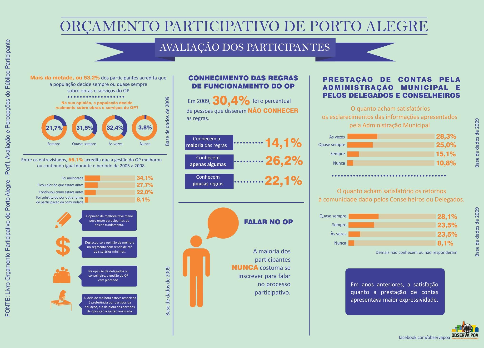 Infográfico sobre os participantes do Orçamento Participativo
