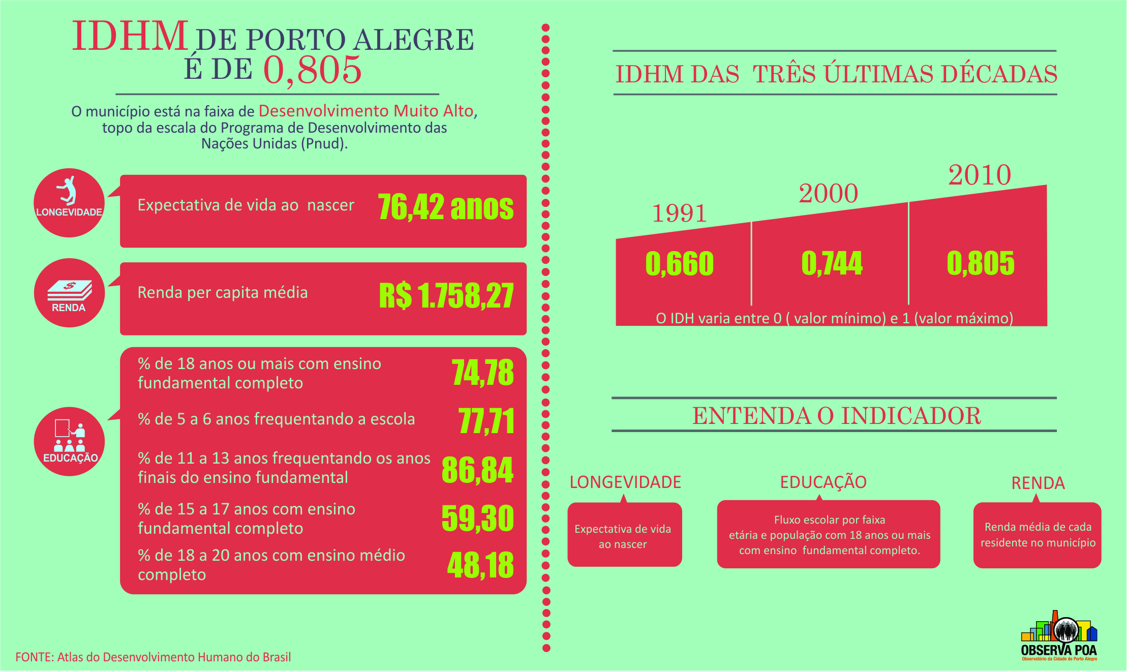 Infográfico sobre o Indíce de Desenvolvimento Humano (IDH)