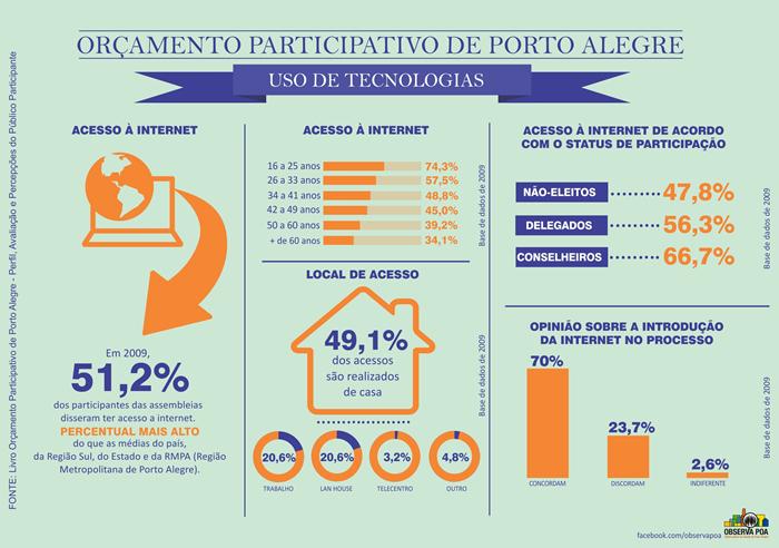 Infográfico sobre o Orçamento Participativo.