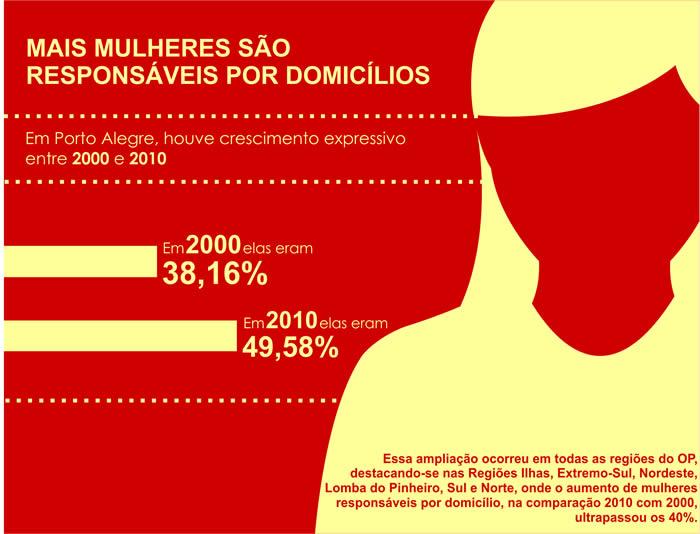 Infográfico sobre mulheres responsáveis por domicílios.