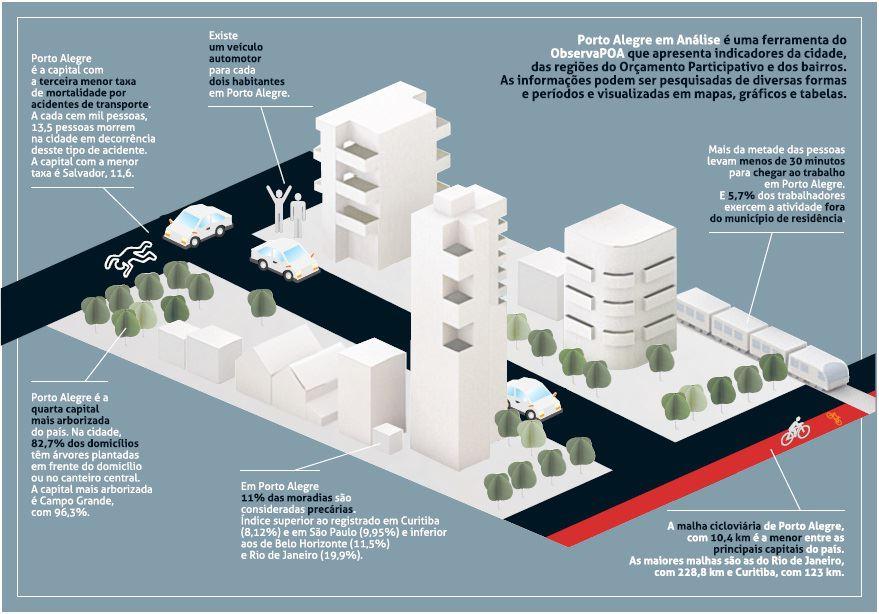 Infográfico sobre a cidade de Porto Alegre