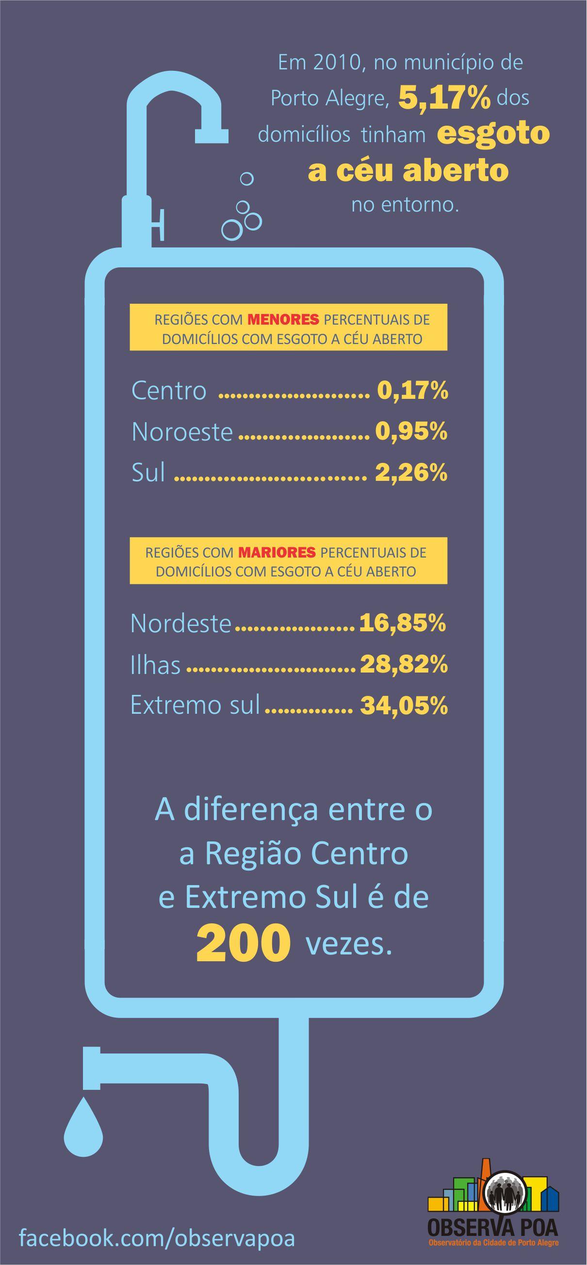 Infográfico sobre esgoto a céu aberto.