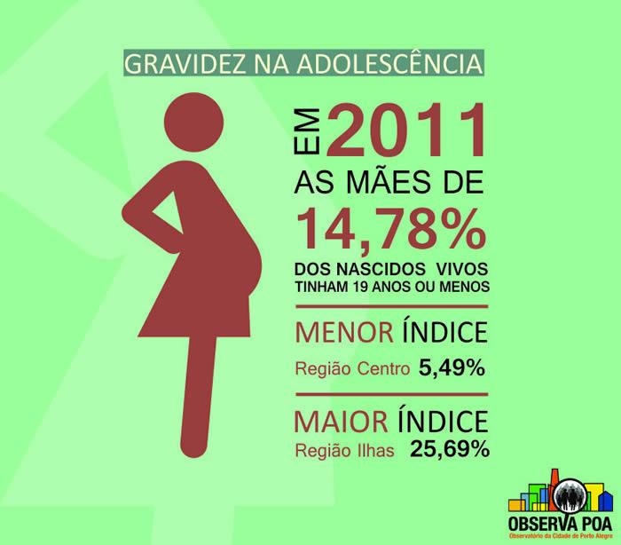 Infográfico sobre gravidez na adolescência.