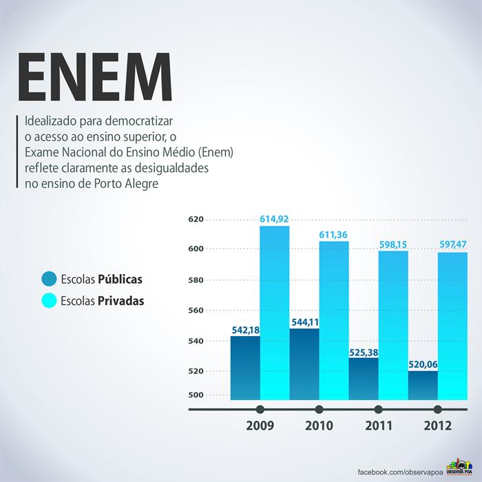 Infográfico comparando a média do ENEM das escolas públicas e privadas.