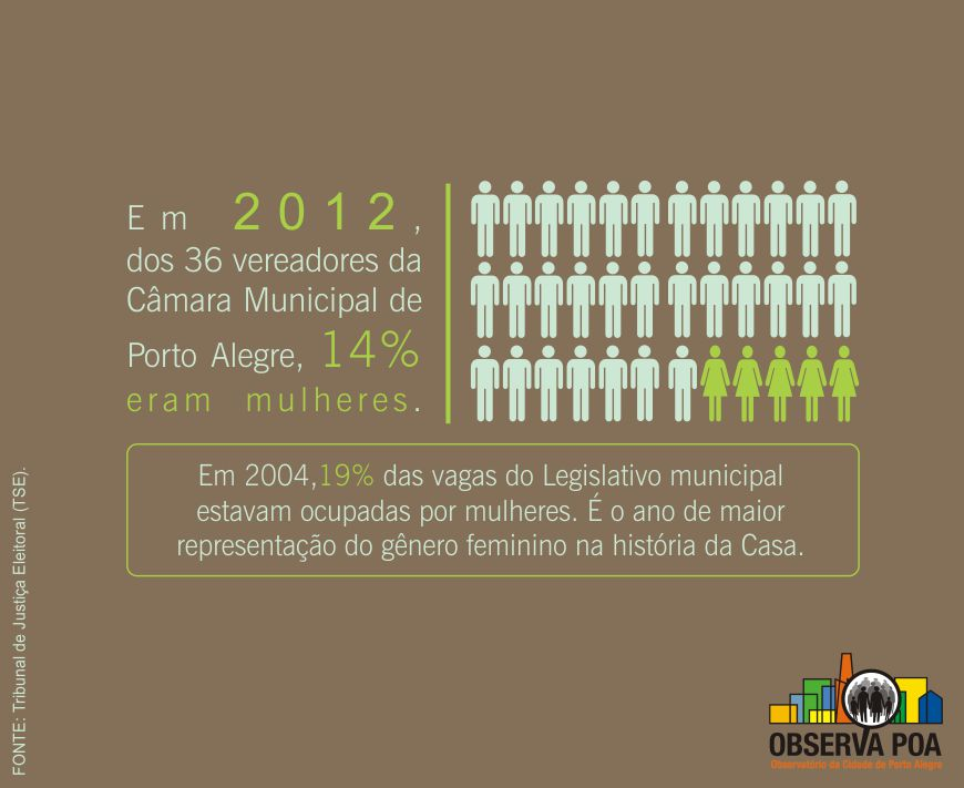 Infográfico sobre a participação de mulheres na Câmara de Vereadores de Porto Alegre