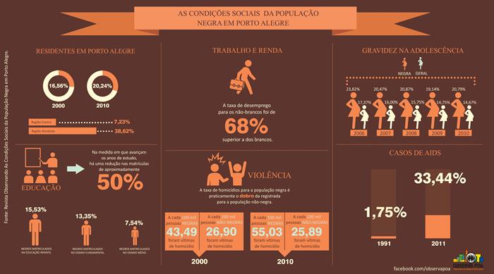 Infográfico sobre a população negra de Porto Alegre,