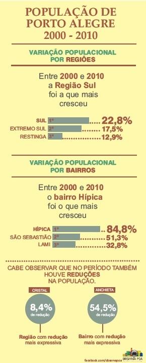 Infográfico sobre a variação populacional de Porto Alegre.
